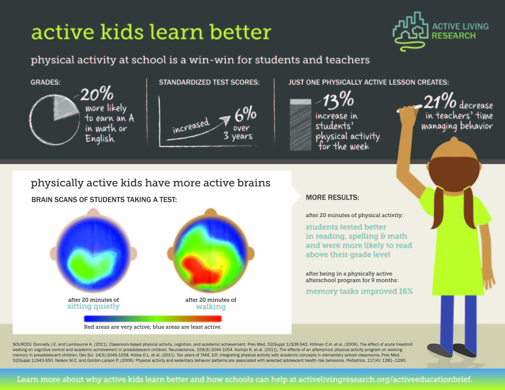 infographic healthy kids